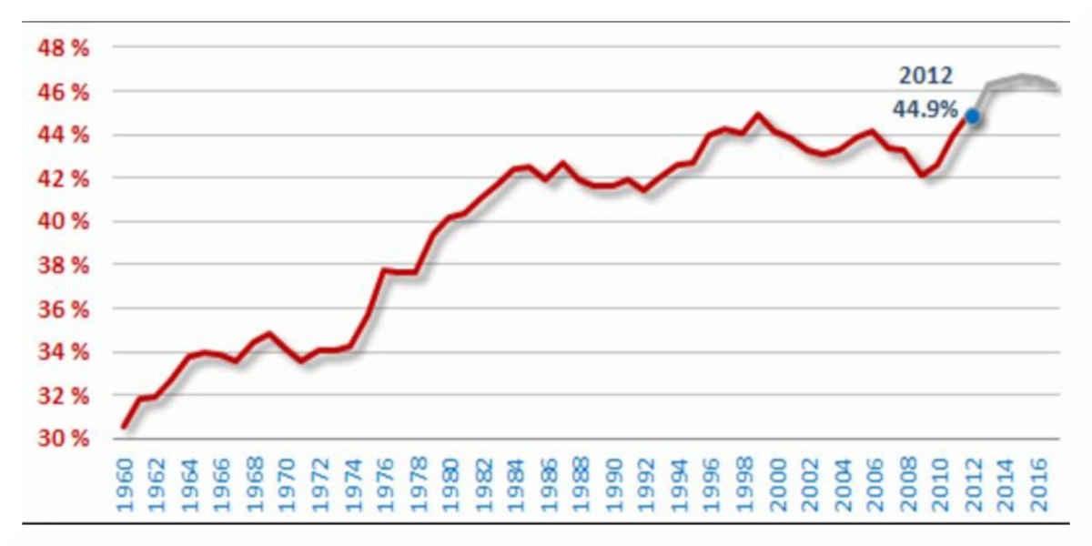 La dette publique atteint 97,6% du PIB au 1er trimestre