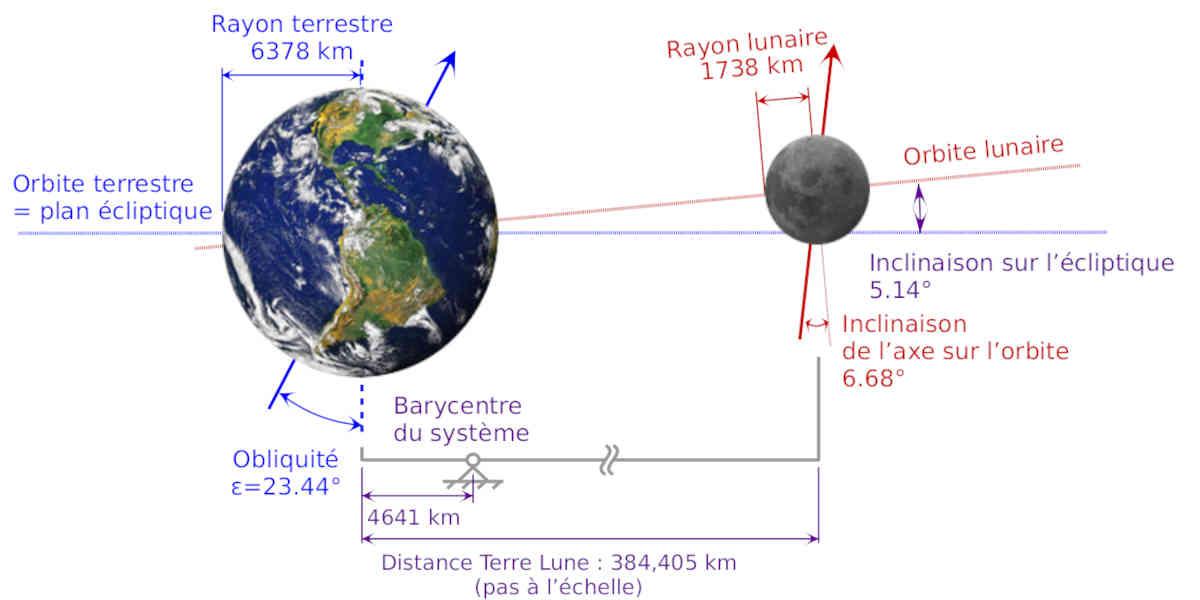 L'axe de rotation de la Terre aurait été modifié par le changement climatique